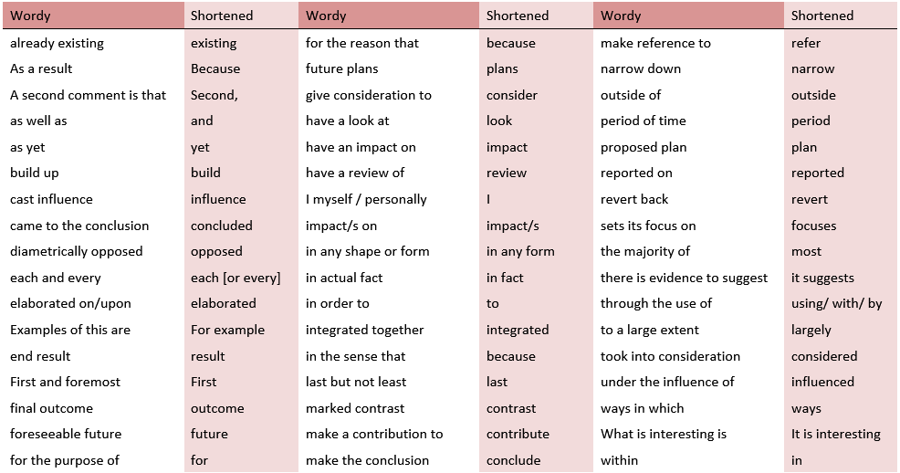 List of wordy phrases