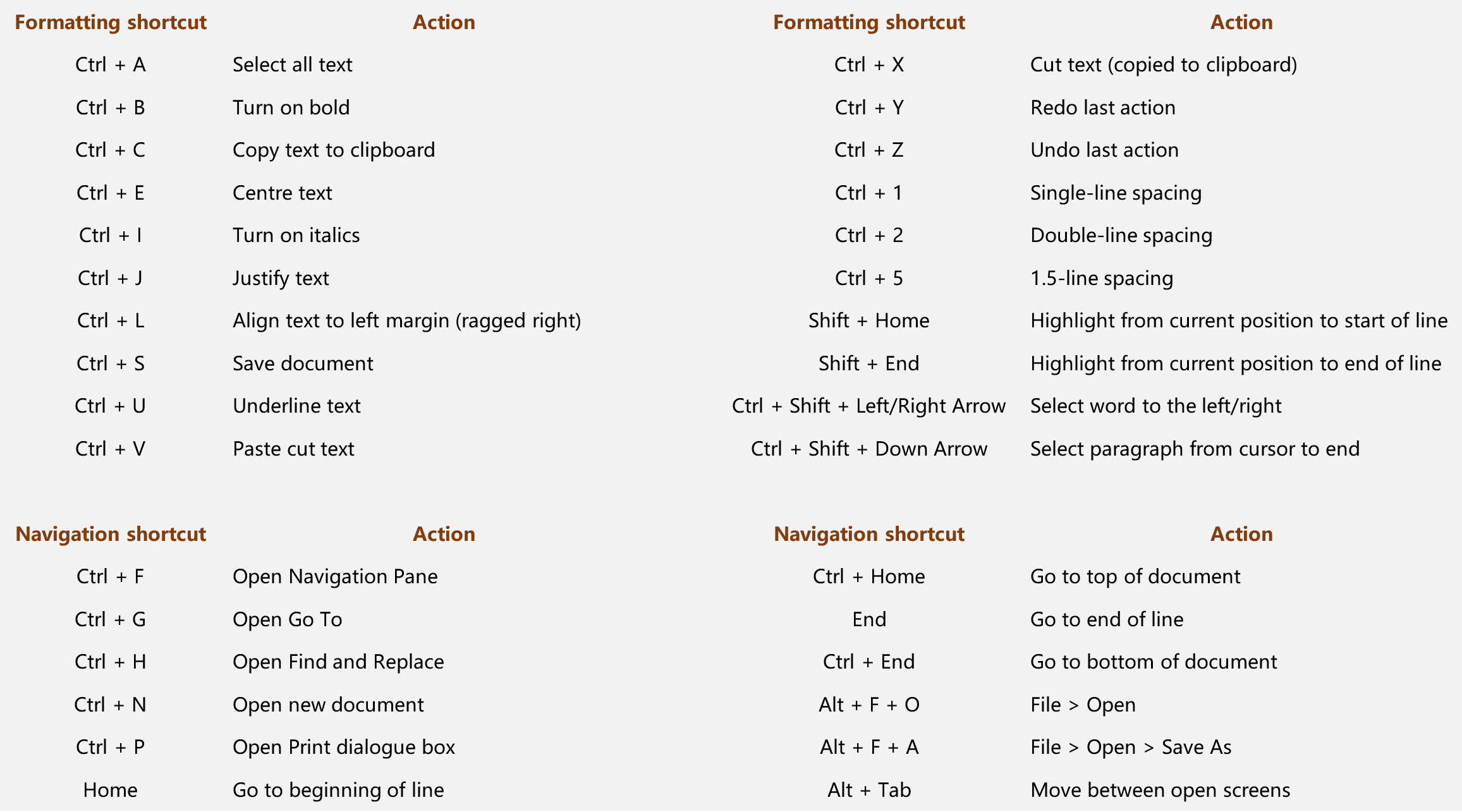 List of popular shortcuts for formatting